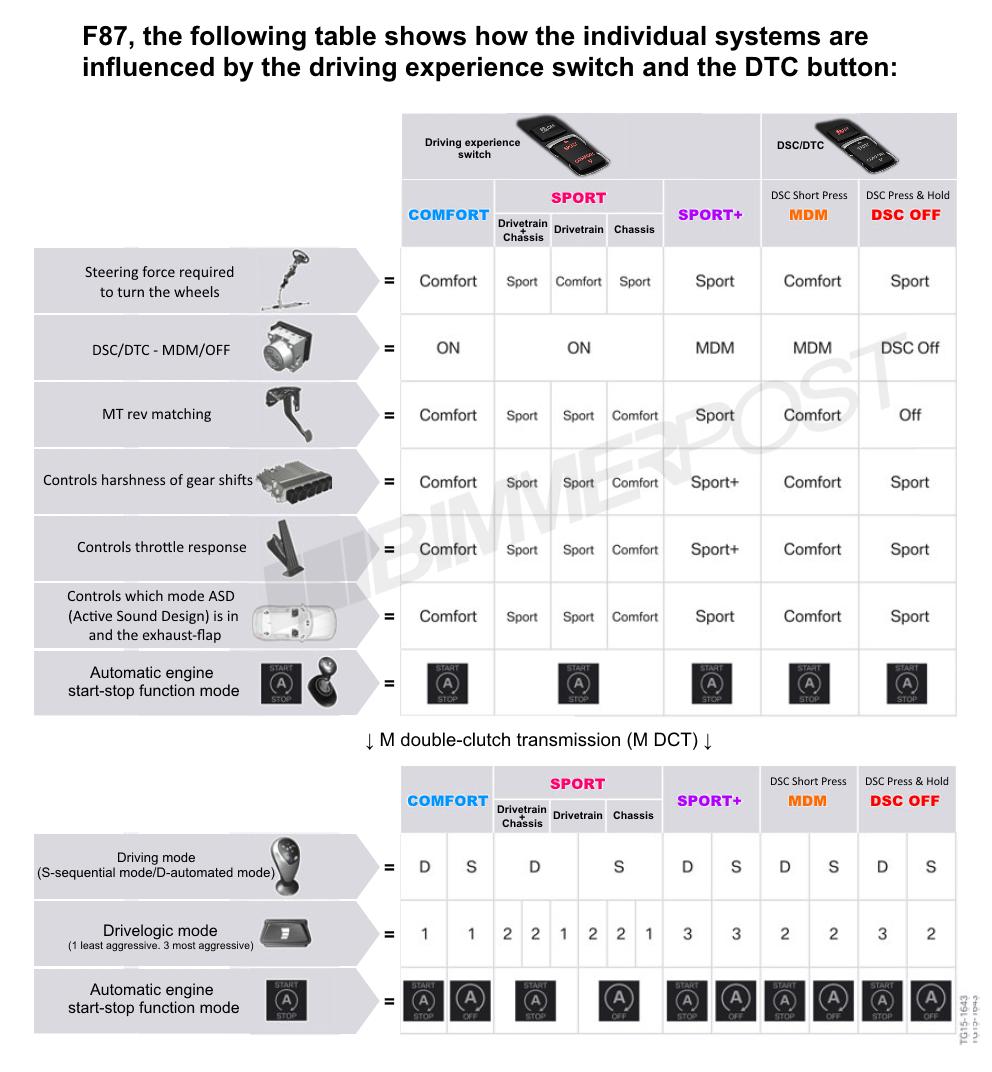 Name:  BMW-Drive-Modes-DTC-Chart.png Views: 20126 Size:  373.3 KB
